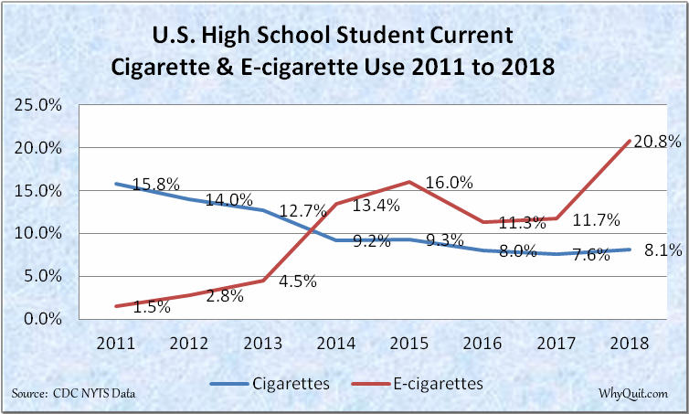 Chart showing U.S. high school current cigarette and e-cigarette use rates from 2011 to 2018