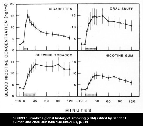 Comparison of smokeless blood serum nicotine concentration to smoking