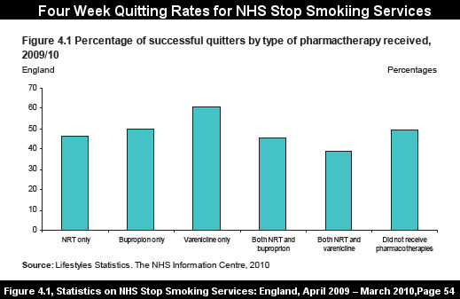 Figure 4.1, Statistics on NHS Stop Smoking Services: England, April 2009 - March 2010