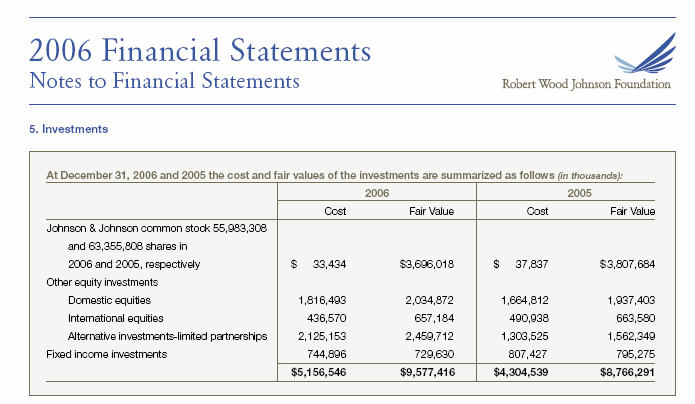 Chart from RWJF financial statement showing stock ownership in Johnson & Johnson.