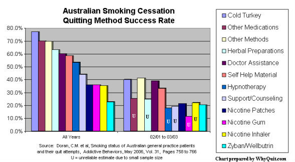 Australian smoking cessation method rates