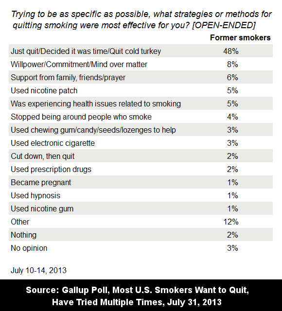 July 2013 Gallup Poll asking ex-smokers what strategy or quit smoking method was most effective in helping you quit.