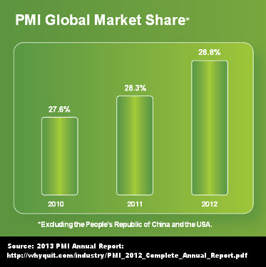 Philip Morris International's global market share is growing