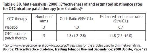 Nicotine patch quitting rates when used over-the-counter as per the 2008 Update of the U.S. Clinical Practice Guideline