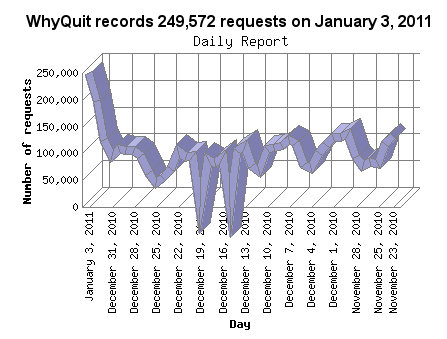 Request (hit) statistics for WhyQuit.com on January 3, 2011