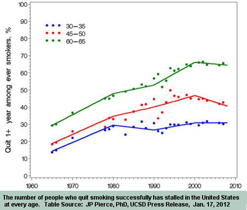 Study chart by Pierce et al showing U.S. smoking cessation has stalled for all age groups