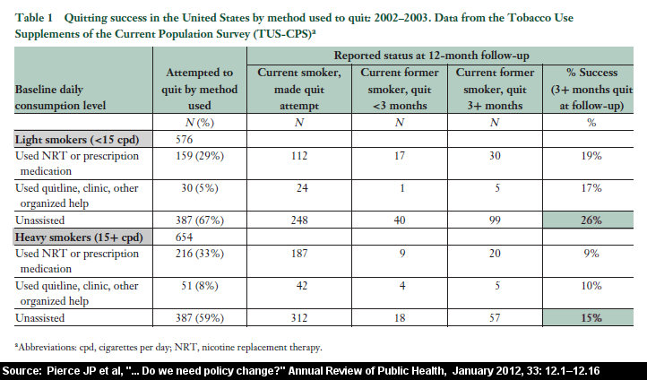 Table 1 from Pierce JP, Cummins SE, White MM, Humphrey A, Messer K, Quitlines and Nicotine Replacement for Smoking Cessation: Do We Need to Change Policy?, Annu. Rev. Public Health 2012. 33:12.1a 12.16