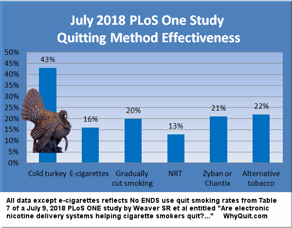 July 2018 PLoS One quit smoking method effectiveness chart