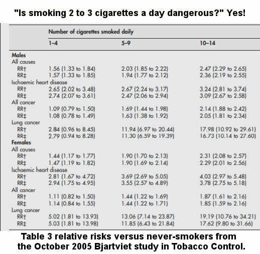 A portion of Table 3 from the 2005 Bjartviet study published in Tobacco Control showing lung cancer and heart attack risks for varying levels of daily cigarette smoking